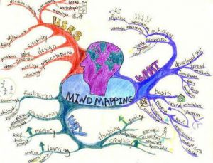 Mind Mapping to Spur Your Creativity with Article Writing